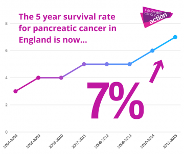 Cancer pancreatic survival rates, Rectal cancer lar
