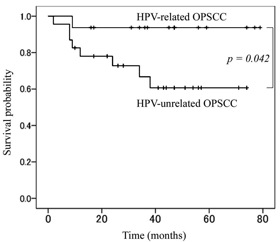 hpv oropharyngeal cancer prognosis)