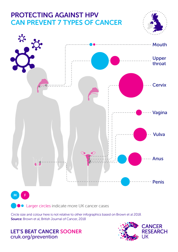 hpv causes uk)