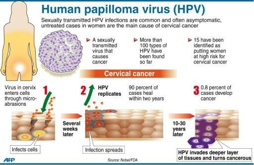 hpv that causes cancer)
