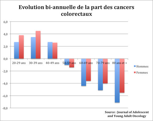 cancer colorectal jeune adulte