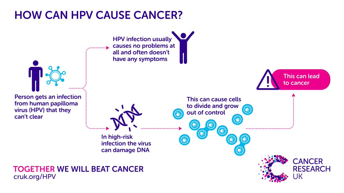 can hpv cause other cancers hyperkeratosis papillomatosis