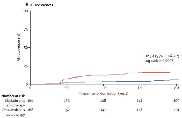 hpv cancer recurrence