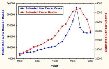 aggressive cancer growth rate)