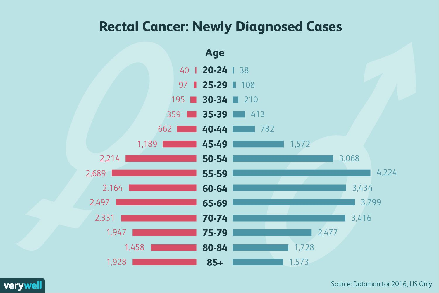 colorectal cancer by age)