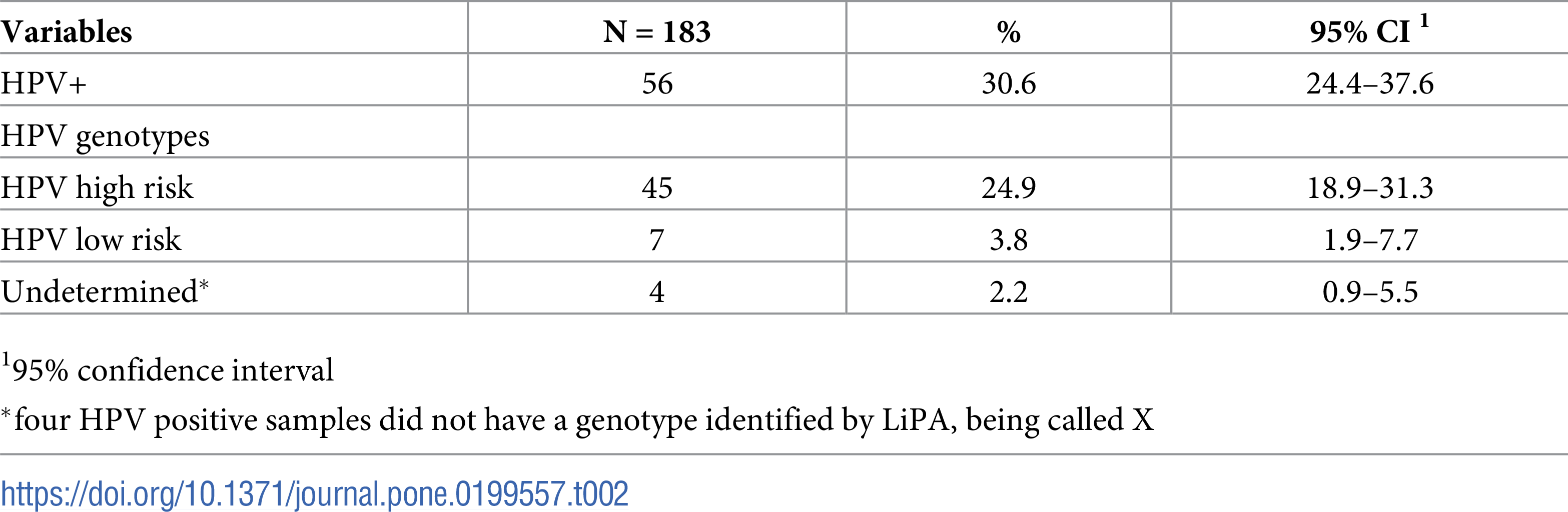 hpv 18 and penile cancer