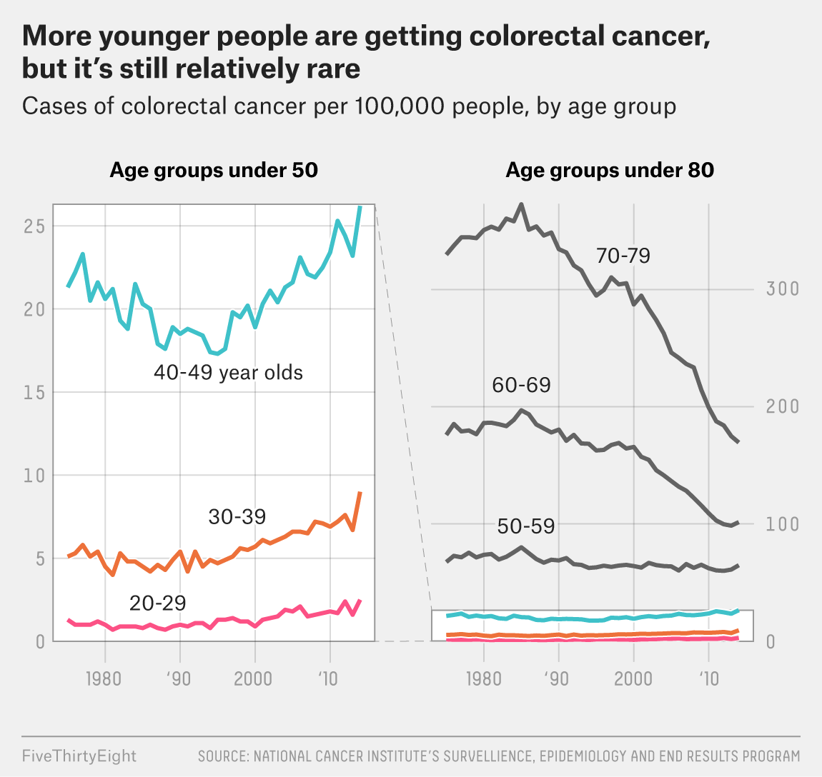colorectal cancer by age