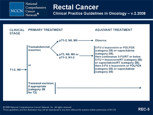 rectal cancer treatment guidelines