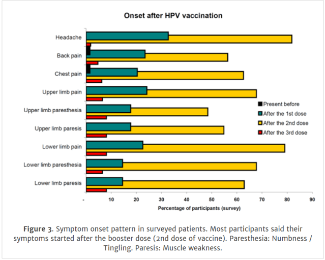 hpv vaccine side effects fertility