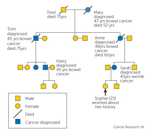 familial cancer disorder